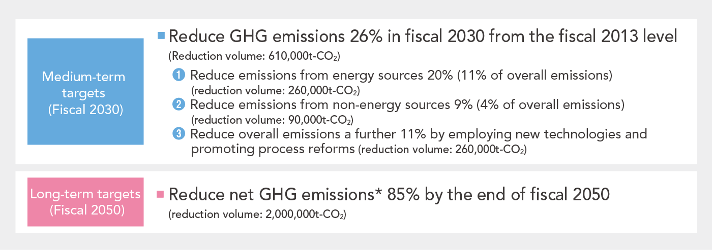 Denka's Reduction Targets for GHG Emissions
