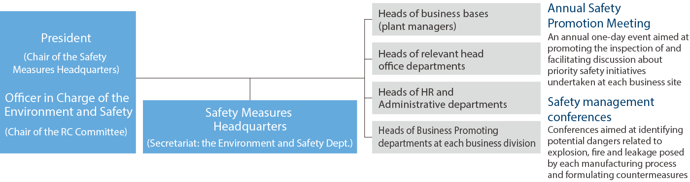 Safety Management Structure Overview