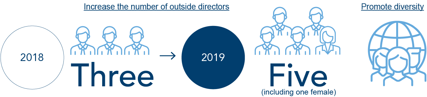 Increase the number of outside directors