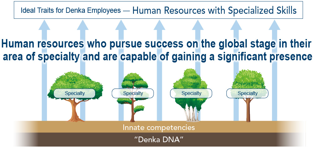 Ideal Traits for Denka Employees — Human Resources with Specialized Skills