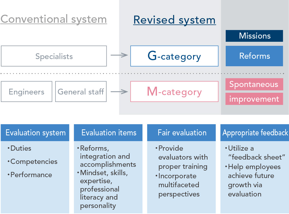 Revision of the Personnel System (changes in job categories and evaluation system)