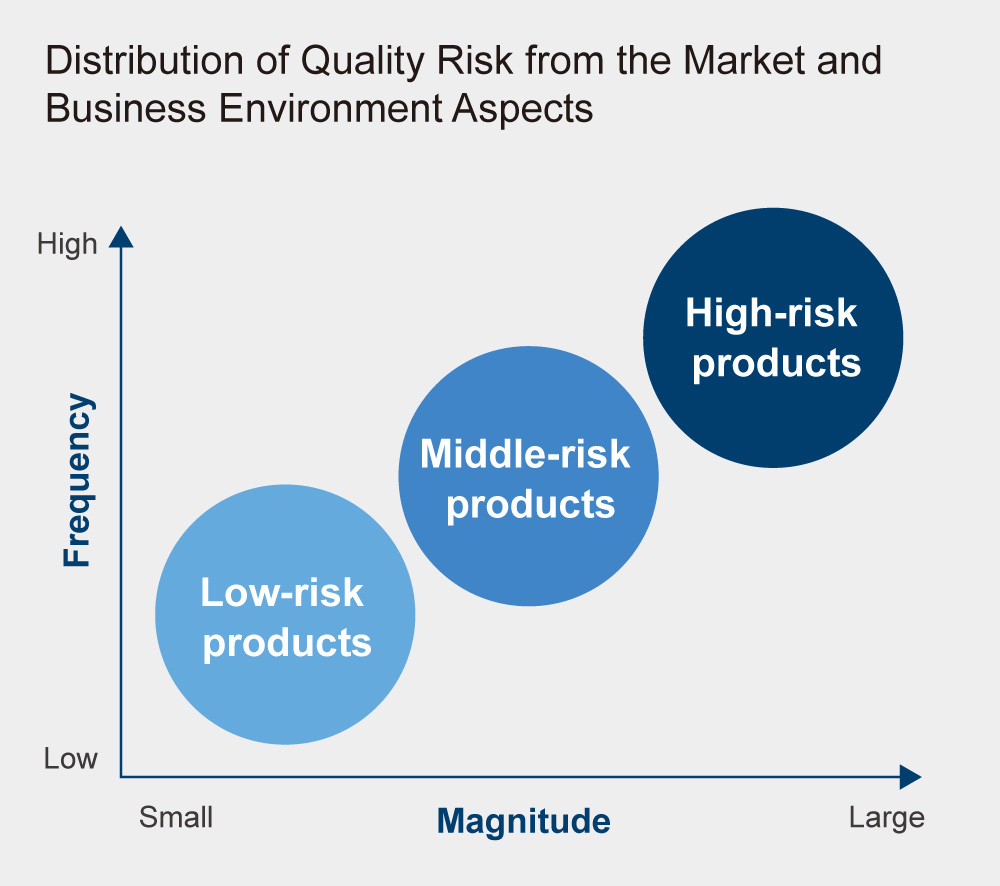 Distribution of Quality Risk from the Market and Business Environment Aspects