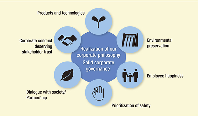 Six categories of CSR most important issues (materiality) of Denka Group